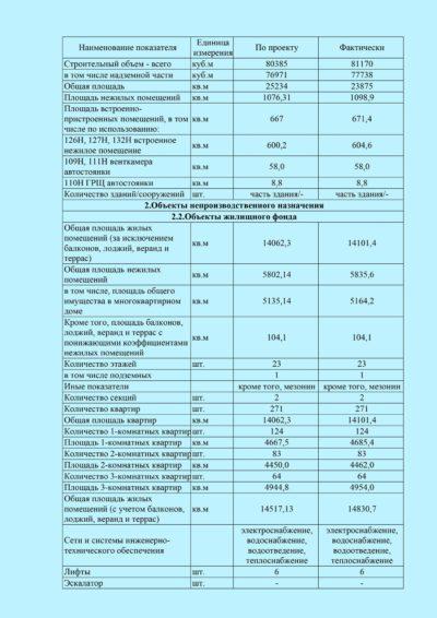 Ленинский парк ввод в эксплуатацию 7 В 2